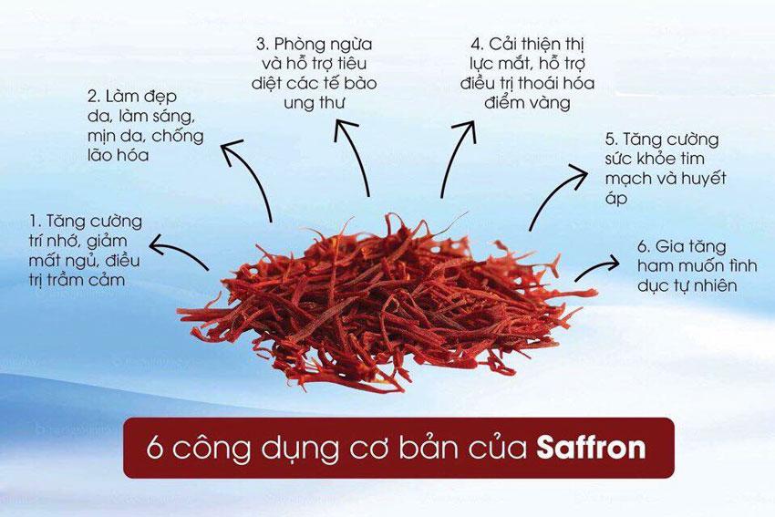 Khả năng thần kì của Saffron trong hỗ trợ điều trị ung thư